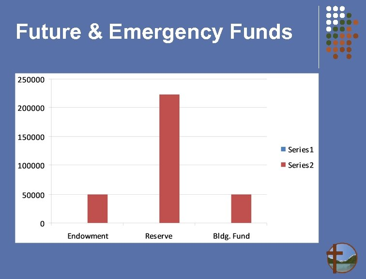 Future & Emergency Funds
