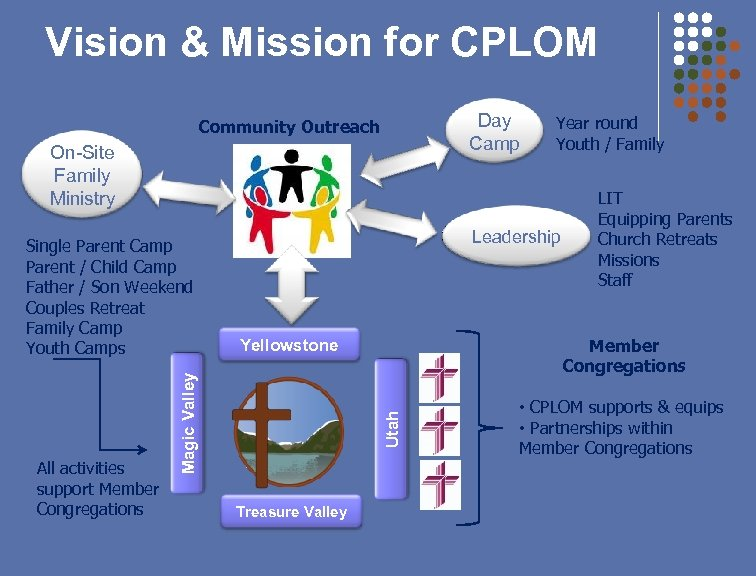Vision & Mission for CPLOM Day Camp Community Outreach On-Site Family Ministry All activities