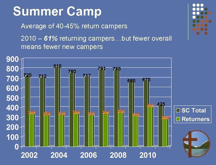 Summer Camp Average of 40 -45% return campers 2010 – 61% returning campers…but fewer