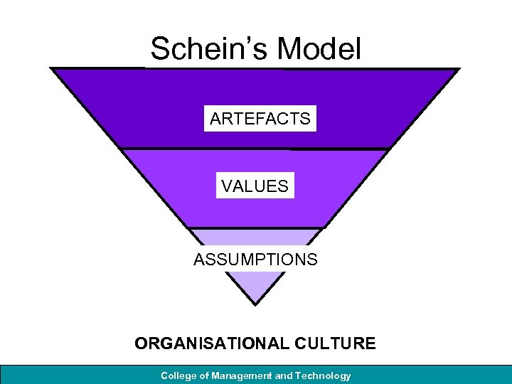 Schein's Model ARTEFACTS VALUES ASSUMPTIONS ORGANISATIONAL CULTURE College of Management and Technology