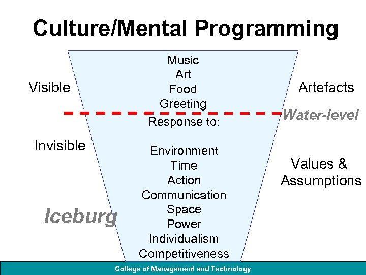 Culture/Mental Programming Music Art Food Greeting Response to: Visible Invisible Iceburg Environment Time Action