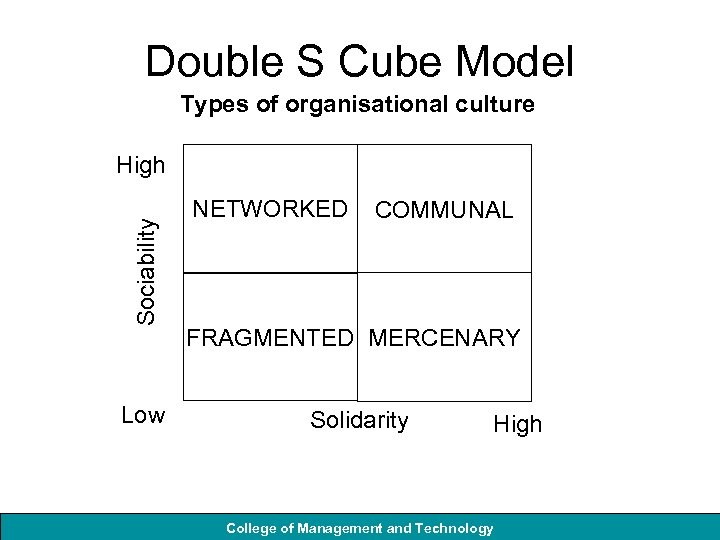 Double S Cube Model Types of organisational culture Sociability High Low NETWORKED COMMUNAL FRAGMENTED