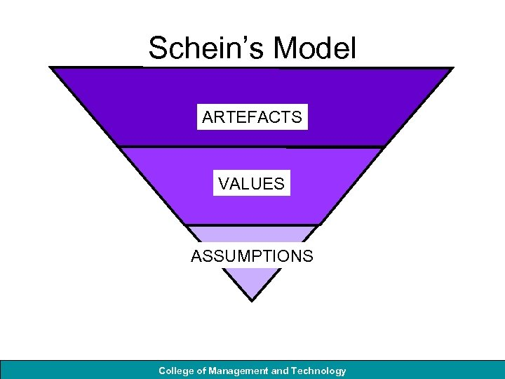 Schein's Model ARTEFACTS VALUES ASSUMPTIONS College of Management and Technology