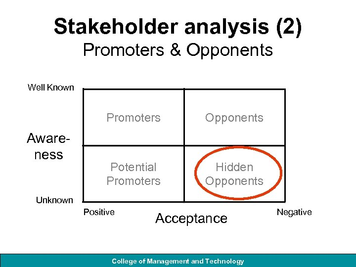 Stakeholder analysis (2) Promoters & Opponents Well Known Promoters Awareness Opponents Potential Promoters Hidden