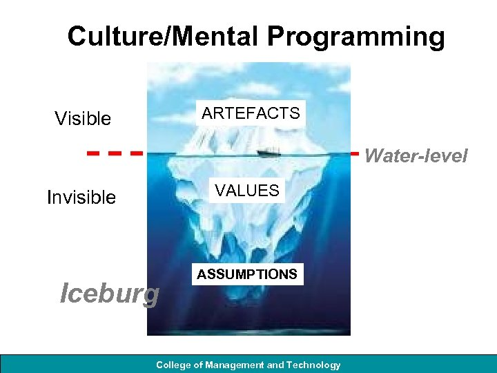 Culture/Mental Programming ARTEFACTS Visible Water-level VALUES Invisible Iceburg ASSUMPTIONS College of Management and Technology