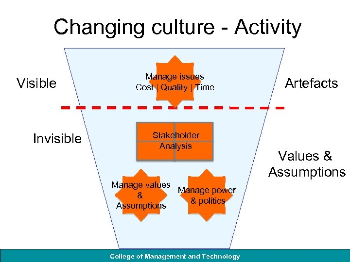 Changing culture - Activity Visible Invisible Manage issues Cost | Quality | Time Stakeholder