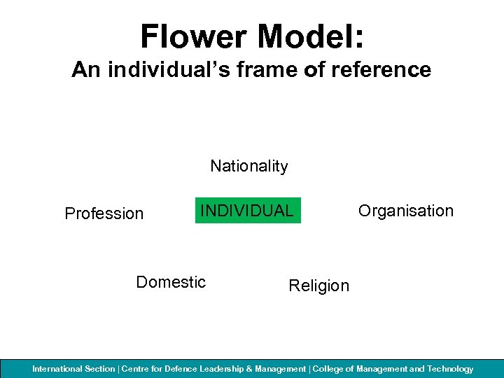 Flower Model: An individual's frame of reference Nationality Profession INDIVIDUAL Domestic Organisation Religion International