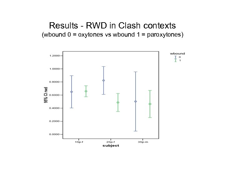 Results - RWD in Clash contexts (wbound 0 = oxytones vs wbound 1 =