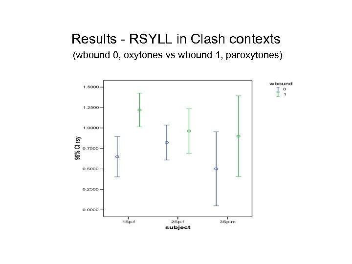 Results - RSYLL in Clash contexts (wbound 0, oxytones vs wbound 1, paroxytones)