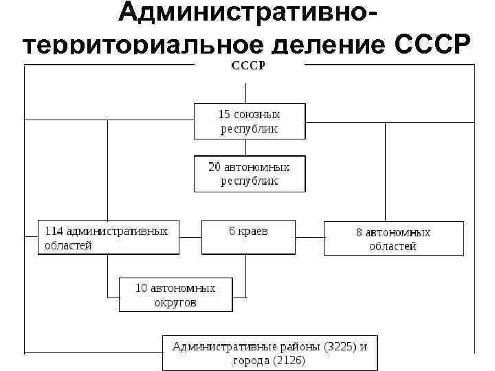 Административнотерриториальное деление СССР