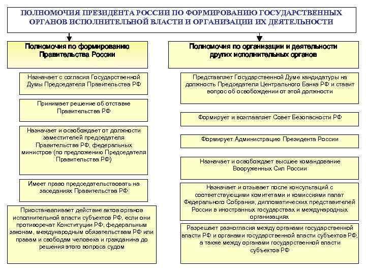 Государственных шпаргалка полномочий. структура государственной органов федеральных власти. основы