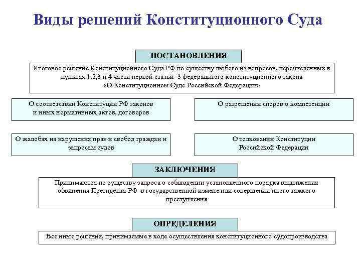 Правовая природа судебного приказа его форма и содержание шпаргалка