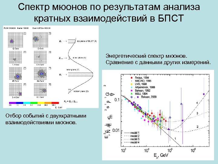 Спектр мюонов по результатам анализа кратных взаимодействий в БПСТ Энергетический спектр мюонов. Сравнение с