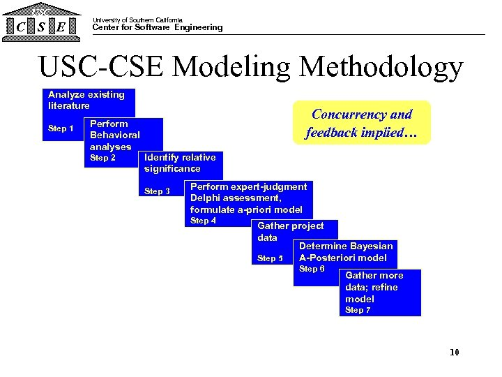 USC C S E University of Southern California Center for Software Engineering USC-CSE Modeling