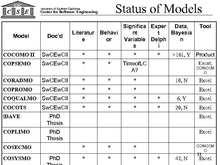 USC C S E Status of Models University of Southern California Center for Software