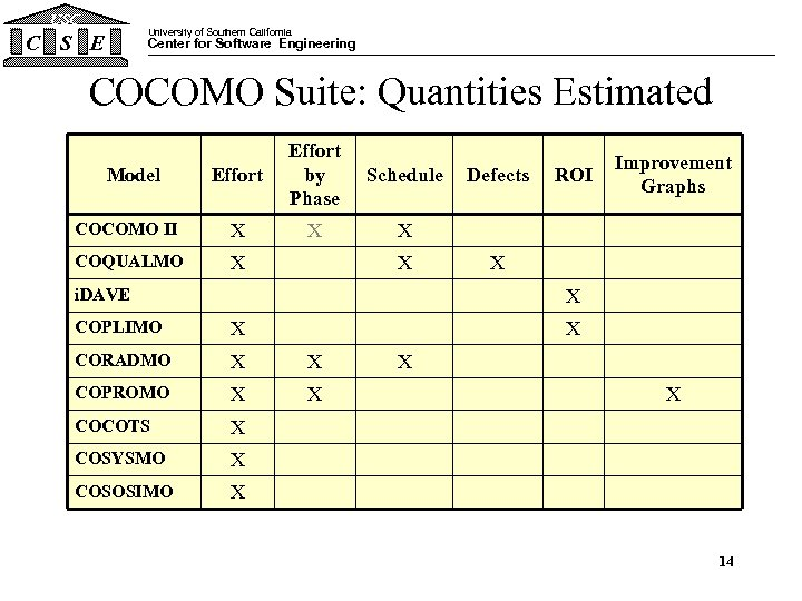 USC University of Southern California C S E Center for Software Engineering COCOMO Suite: