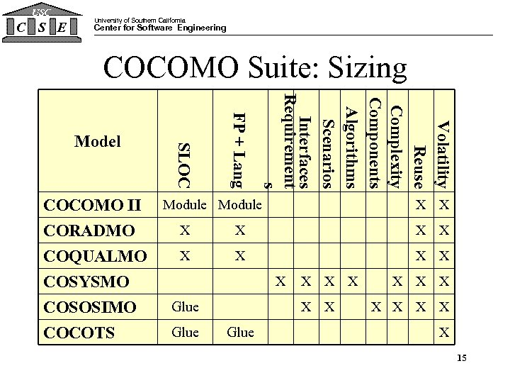 USC C S E University of Southern California Center for Software Engineering COCOMO Suite: