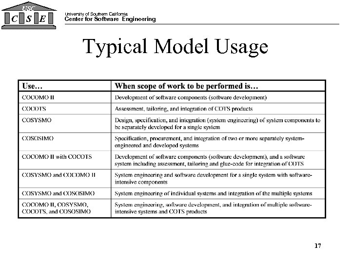 USC C S E University of Southern California Center for Software Engineering Typical Model