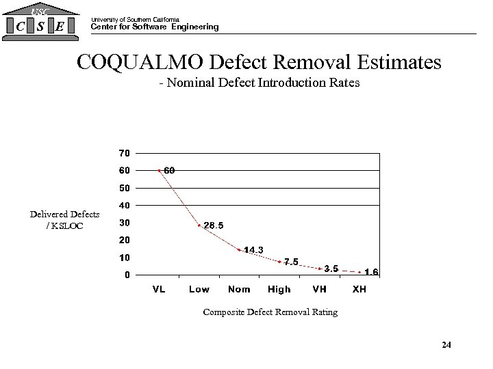 USC C S E University of Southern California Center for Software Engineering COQUALMO Defect