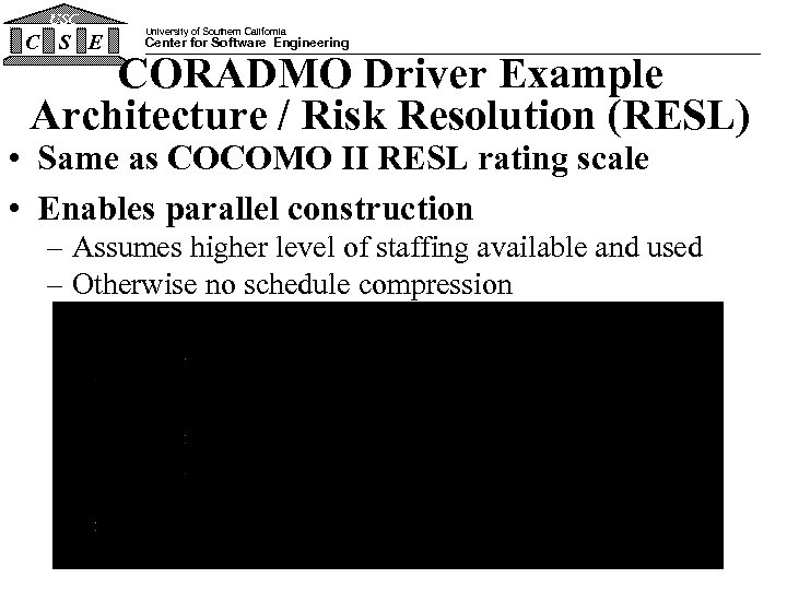 USC C S E University of Southern California Center for Software Engineering CORADMO Driver
