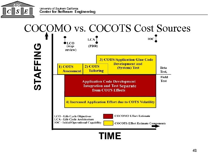 USC C S E University of Southern California Center for Software Engineering STAFFING COCOMO