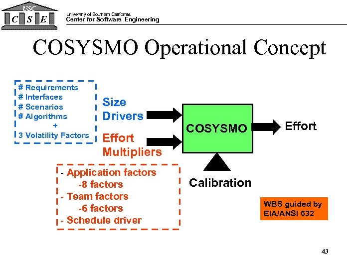 USC C S E University of Southern California Center for Software Engineering COSYSMO Operational