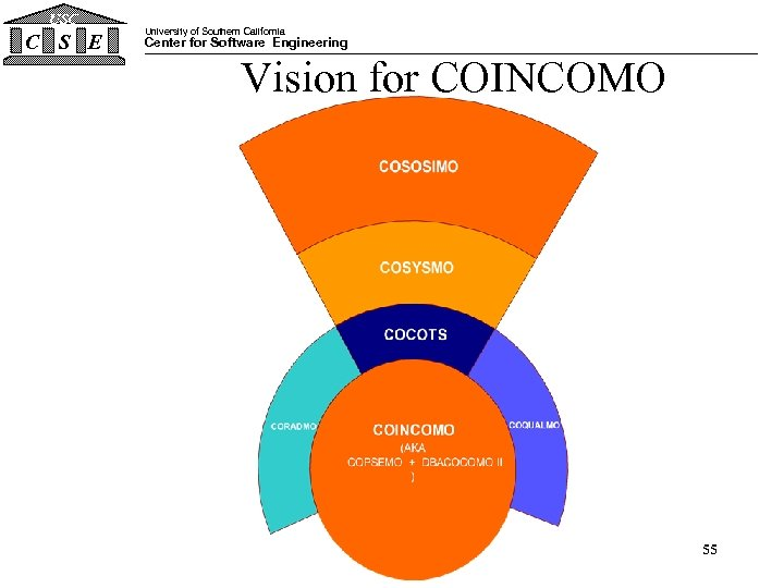 USC C S E University of Southern California Center for Software Engineering Vision for