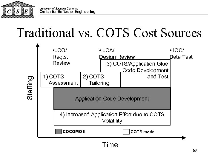 USC C S E University of Southern California Center for Software Engineering Traditional vs.