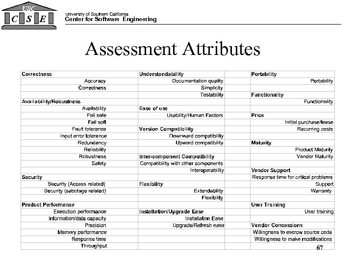 USC C S E University of Southern California Center for Software Engineering Assessment Attributes