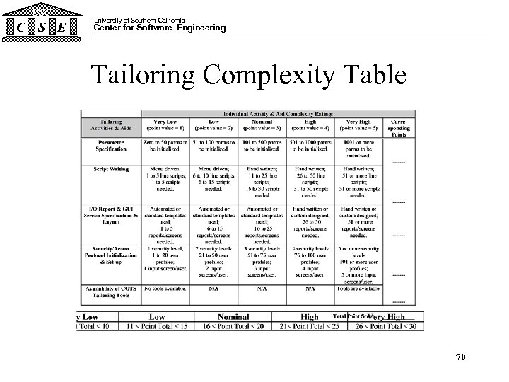 USC C S E University of Southern California Center for Software Engineering Tailoring Complexity