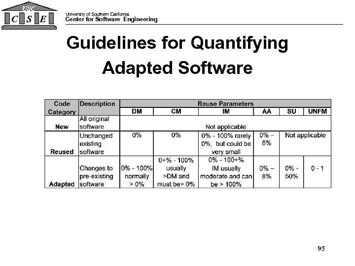 USC C S E University of Southern California Center for Software Engineering Guidelines for
