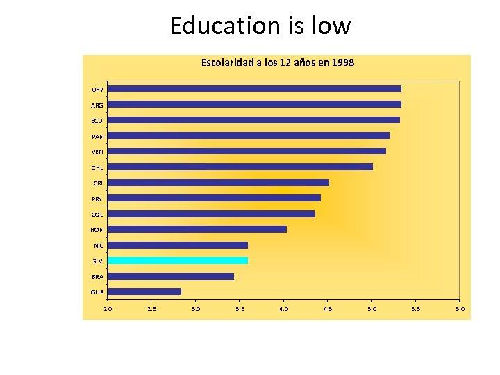 Education is low Escolaridad a los 12 años en 1998 URY ARG ECU PAN