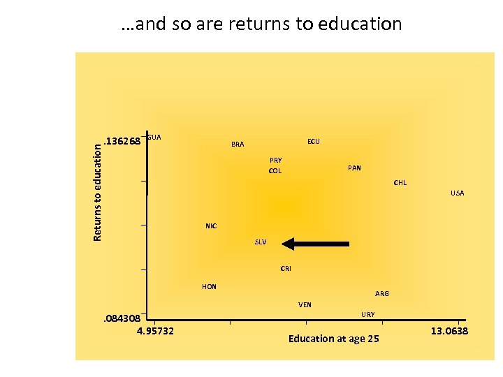 …and so are returns to education GUA Returns to education . 136268 ECU BRA