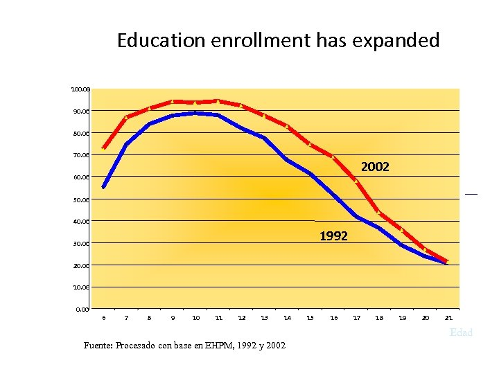 Education enrollment has expanded 100. 00 90. 00 80. 00 70. 00 2002 60.