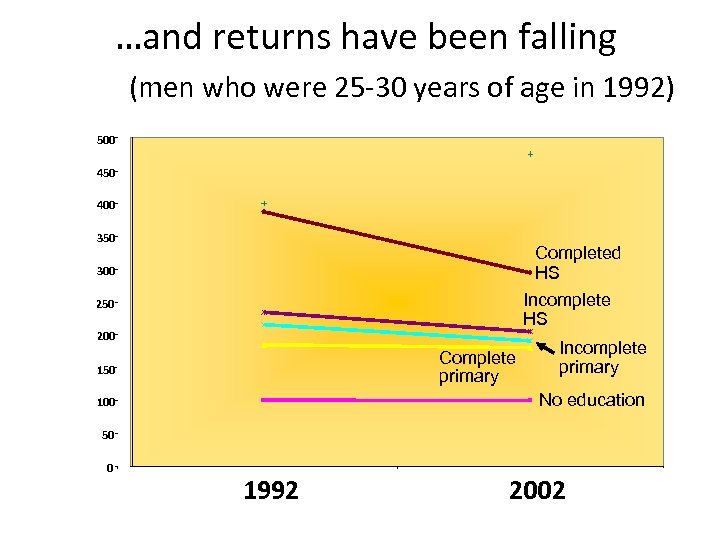 …and returns have been falling (men who were 25 -30 years of age in