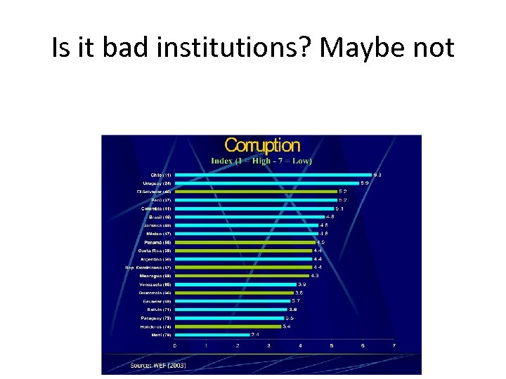 Is it bad institutions? Maybe not