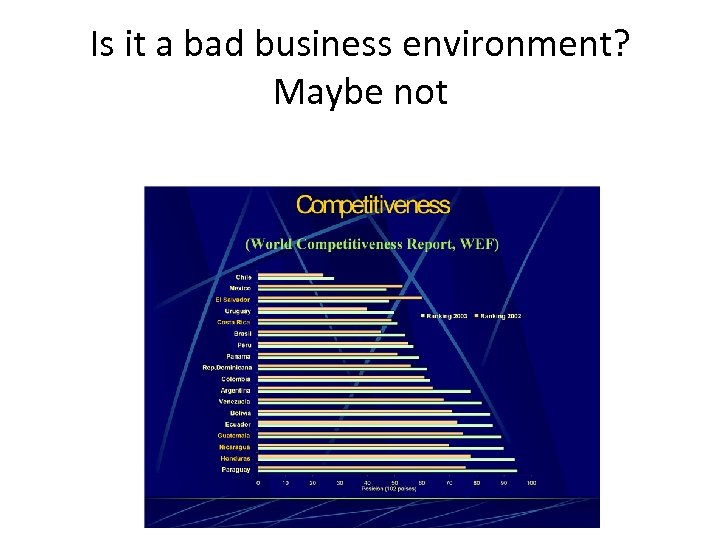 Is it a bad business environment? Maybe not
