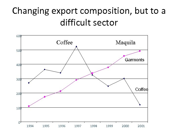 Changing export composition, but to a difficult sector 600 Coffee Maquila 500 Garments 400