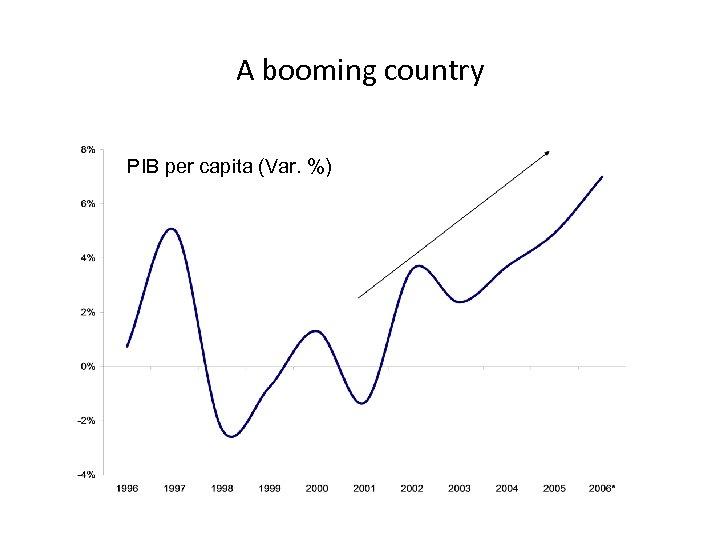 A booming country PIB per capita (Var. %)