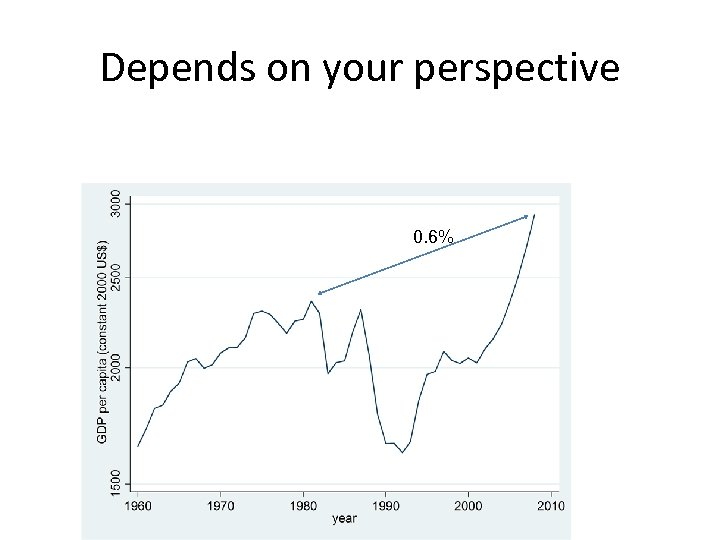 Depends on your perspective 0. 6%