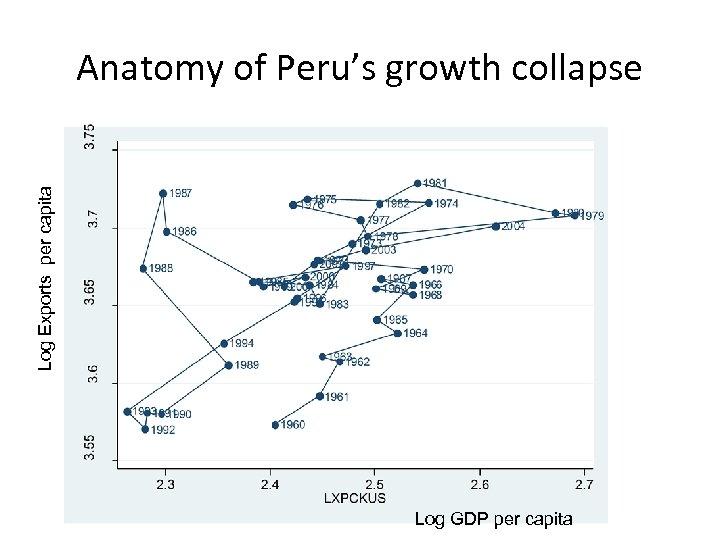 Log Exports per capita Anatomy of Peru's growth collapse Log GDP per capita