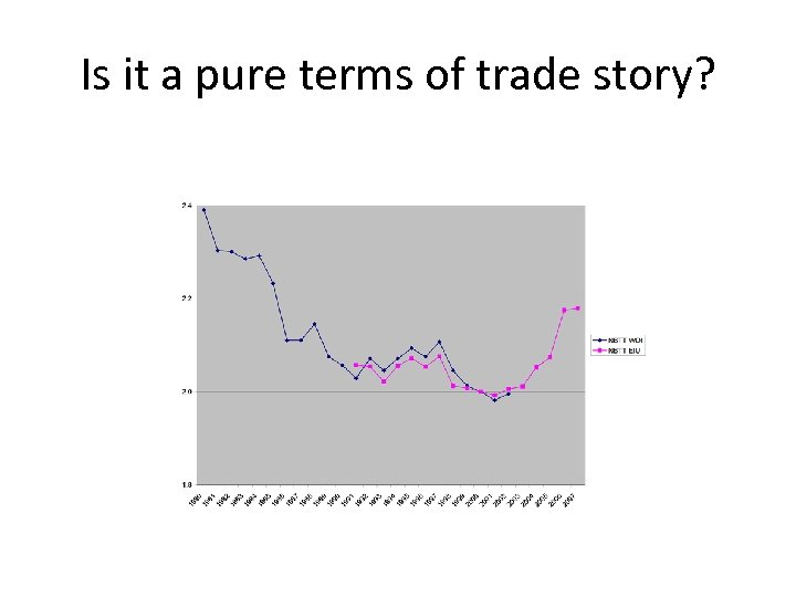 Is it a pure terms of trade story?