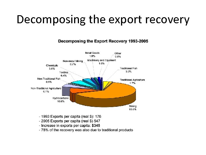 Decomposing the export recovery