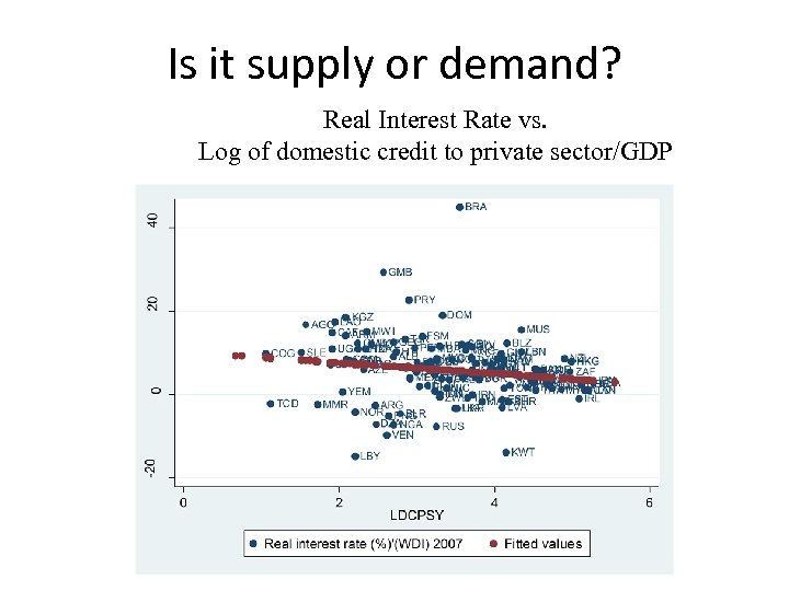 Is it supply or demand? Real Interest Rate vs. Log of domestic credit to