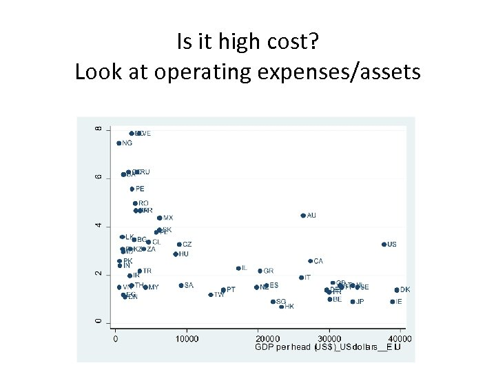 Is it high cost? Look at operating expenses/assets
