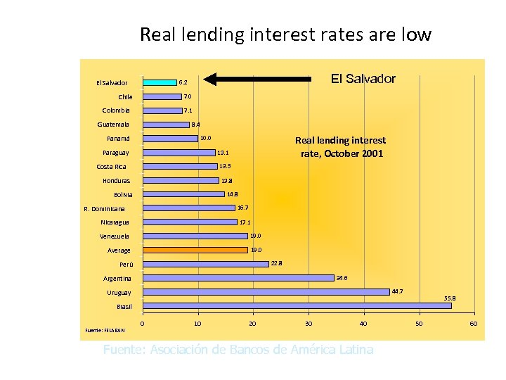 Real lending interest rates are low El Salvador 6. 2 Chile 7. 0 Colombia