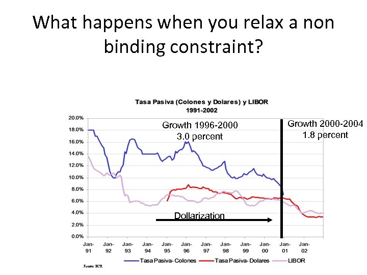 What happens when you relax a non binding constraint? Growth 1996 -2000 3. 0
