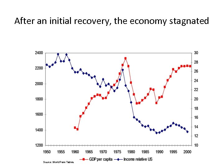 After an initial recovery, the economy stagnated Source: World Penn Tables