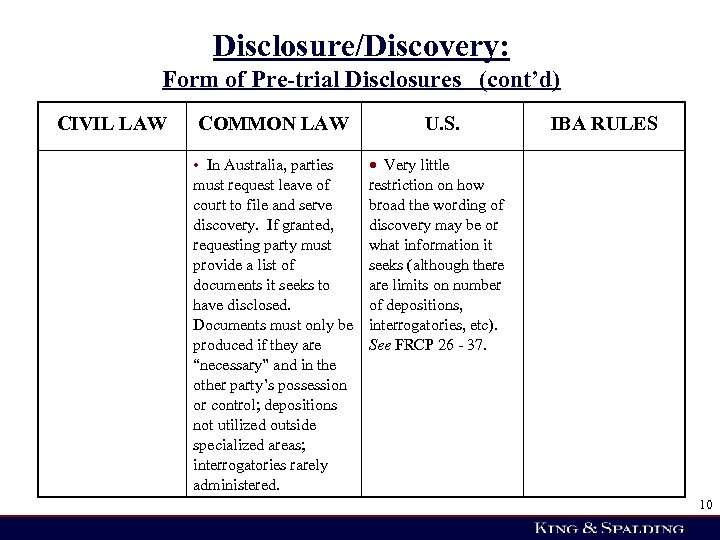 Disclosure/Discovery: Form of Pre-trial Disclosures (cont'd) CIVIL LAW COMMON LAW U. S. • In