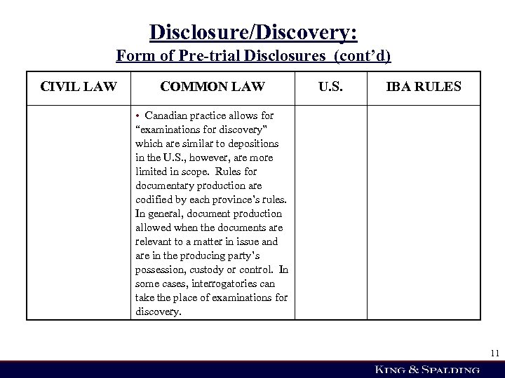 Disclosure/Discovery: Form of Pre-trial Disclosures (cont'd) CIVIL LAW COMMON LAW U. S. IBA RULES